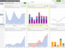 sprinklr-analytics-dashboard